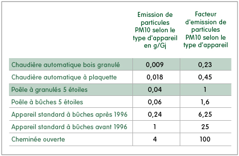 emission-particules-fines