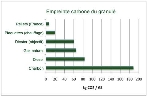 empreinte-carbone